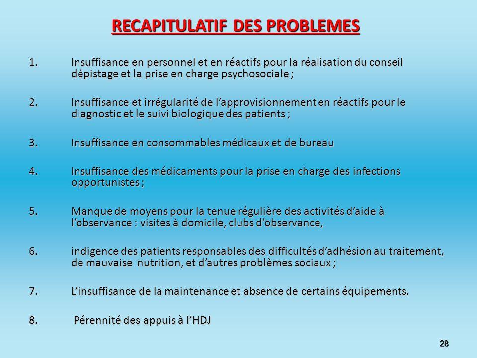 28 RECAPITULATIF DES PROBLEMES 1.Insuffisance en personnel et en réactifs pour la réalisation du conseil dépistage et la prise en charge psychosociale