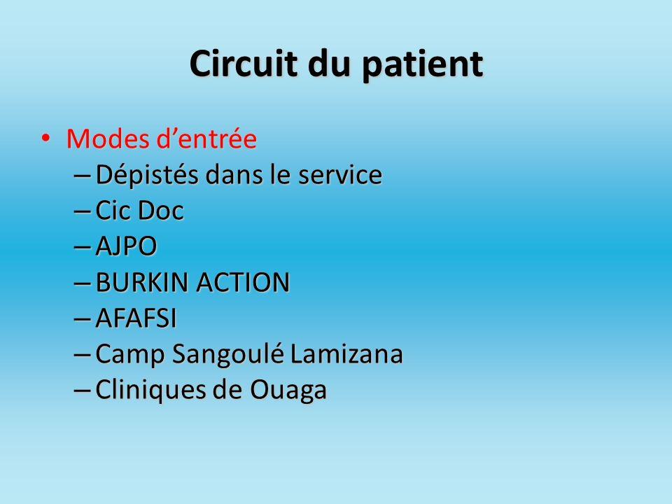 Circuit du patient Modes dentrée Modes dentrée – Dépistés dans le service – Cic Doc – AJPO – BURKIN ACTION – AFAFSI – Camp Sangoulé Lamizana – Cliniqu