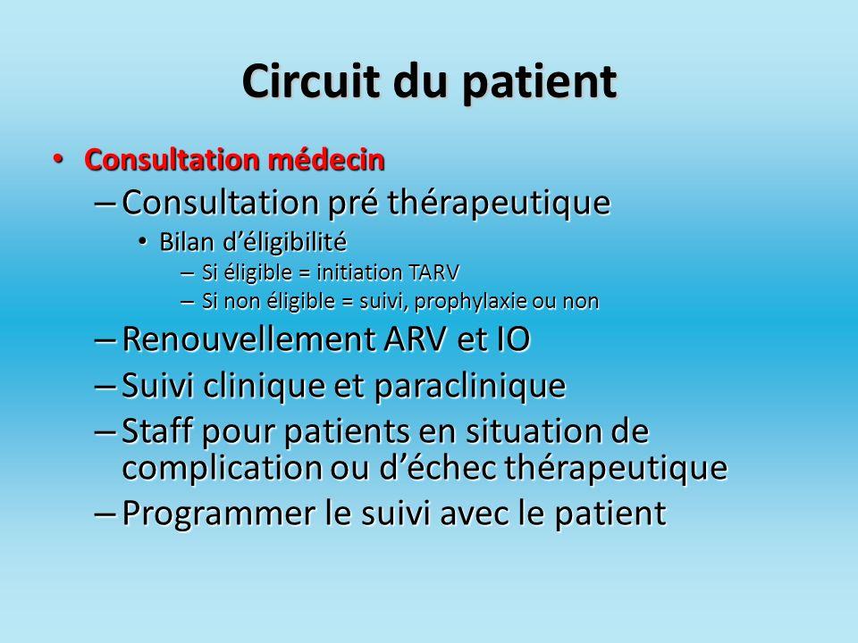 Circuit du patient Consultation médecin Consultation médecin – Consultation pré thérapeutique Bilan déligibilité Bilan déligibilité – Si éligible = in