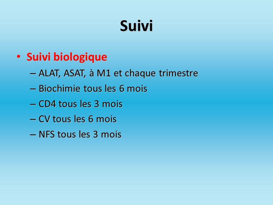 Suivi Suivi biologique Suivi biologique – ALAT, ASAT, à M1 et chaque trimestre – Biochimie tous les 6 mois – CD4 tous les 3 mois – CV tous les 6 mois