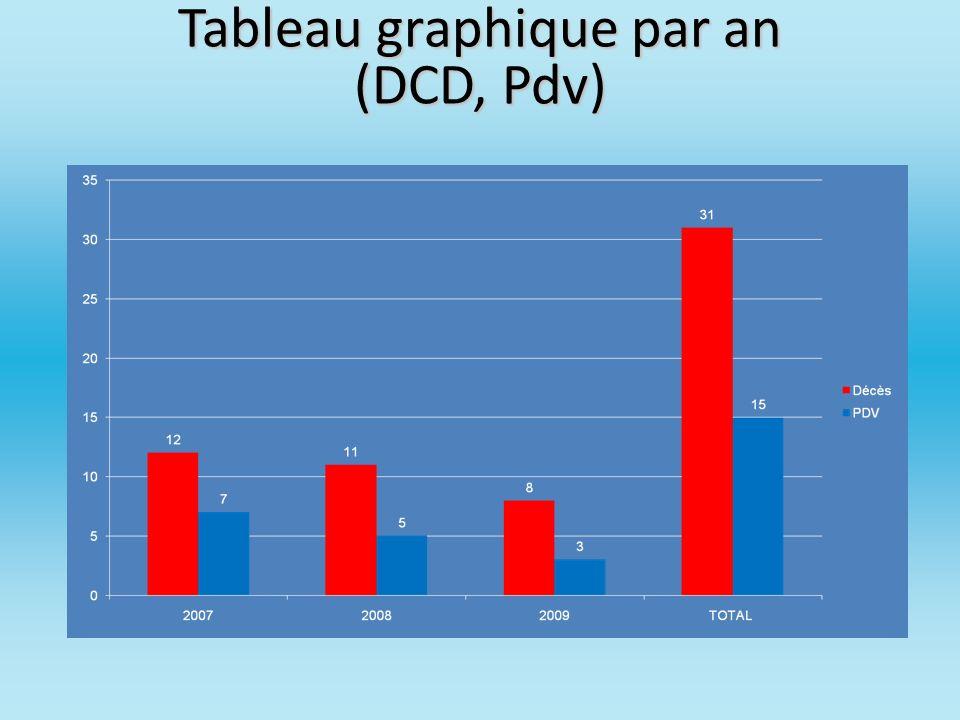 Tableau graphique par an (DCD, Pdv)