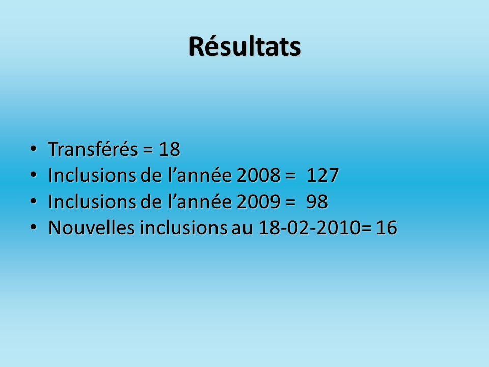 Résultats Transférés = 18 Transférés = 18 Inclusions de lannée 2008 = 127 Inclusions de lannée 2008 = 127 Inclusions de lannée 2009 = 98 Inclusions de
