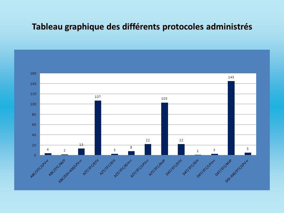 Tableau graphique des différents protocoles administrés
