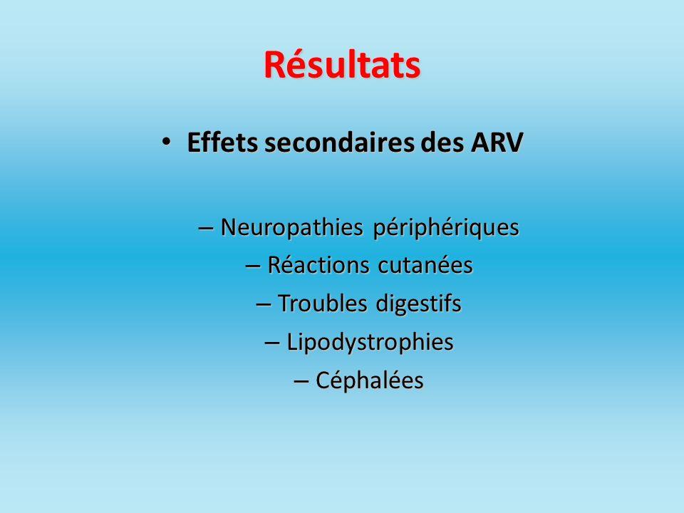 Résultats Effets secondaires des ARV Effets secondaires des ARV – Neuropathies périphériques – Réactions cutanées – Troubles digestifs – Lipodystrophi