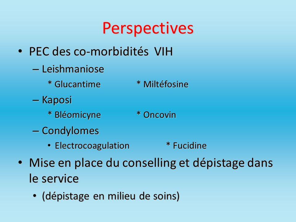 Perspectives PEC des co-morbidités VIH PEC des co-morbidités VIH – Leishmaniose * Glucantime* Miltéfosine – Kaposi * Bléomicyne* Oncovin – Condylomes