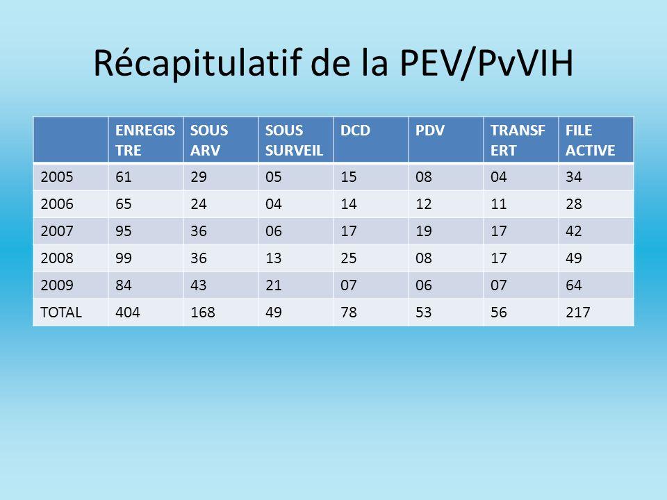 Récapitulatif de la PEV/PvVIH ENREGIS TRE SOUS ARV SOUS SURVEIL DCDPDVTRANSF ERT FILE ACTIVE 200561290515080434 200665240414121128 200795360617191742