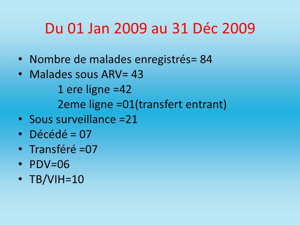 Du 01 Jan 2009 au 31 Déc 2009 Nombre de malades enregistrés= 84 Malades sous ARV= 43 1 ere ligne =42 2eme ligne =01(transfert entrant) Sous surveillan