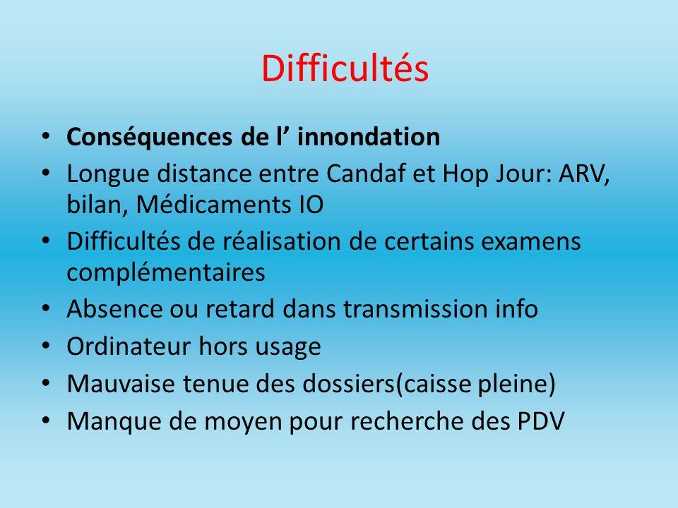 Difficultés Conséquences de l innondation Longue distance entre Candaf et Hop Jour: ARV, bilan, Médicaments IO Difficultés de réalisation de certains
