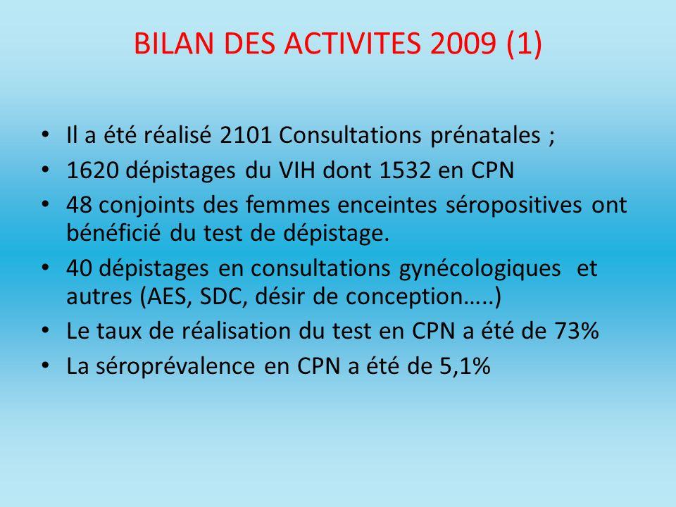 BILAN DES ACTIVITES 2009 (1) Il a été réalisé 2101 Consultations prénatales ; 1620 dépistages du VIH dont 1532 en CPN 48 conjoints des femmes enceinte