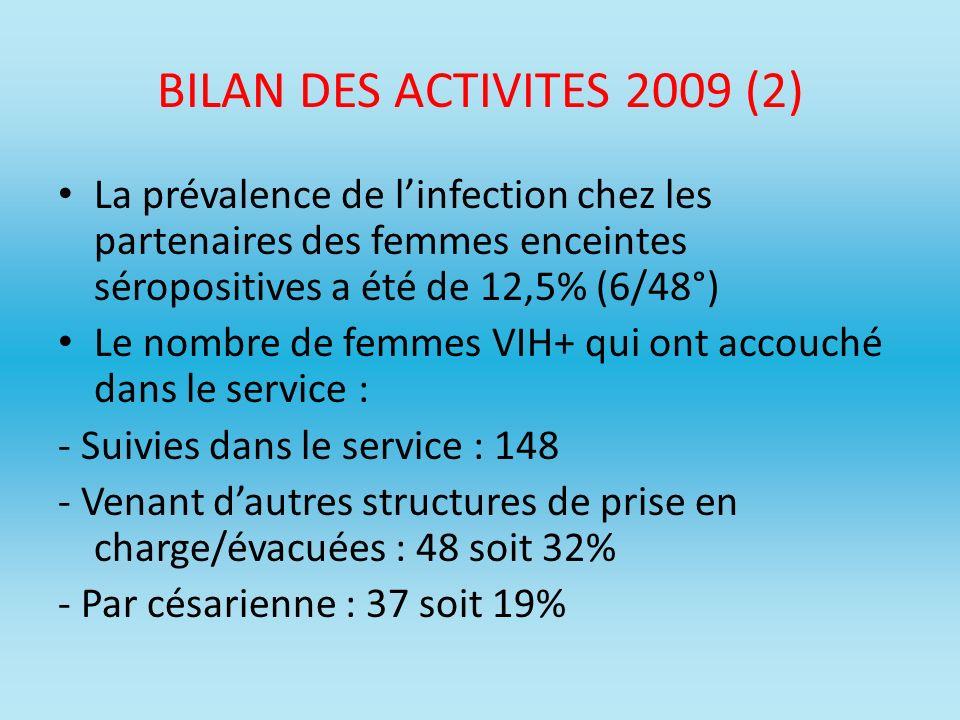 BILAN DES ACTIVITES 2009 (2) La prévalence de linfection chez les partenaires des femmes enceintes séropositives a été de 12,5% (6/48°) Le nombre de f