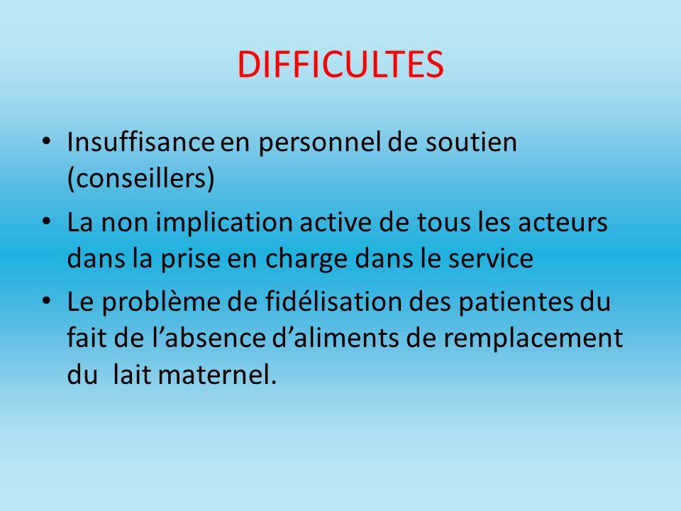 DIFFICULTES Insuffisance en personnel de soutien (conseillers) La non implication active de tous les acteurs dans la prise en charge dans le service L