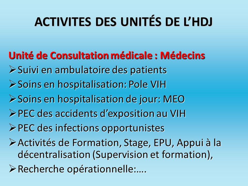 ACTIVITES DES UNITÉS DE LHDJ Unité de Consultation médicale : Médecins Suivi en ambulatoire des patients Suivi en ambulatoire des patients Soins en ho