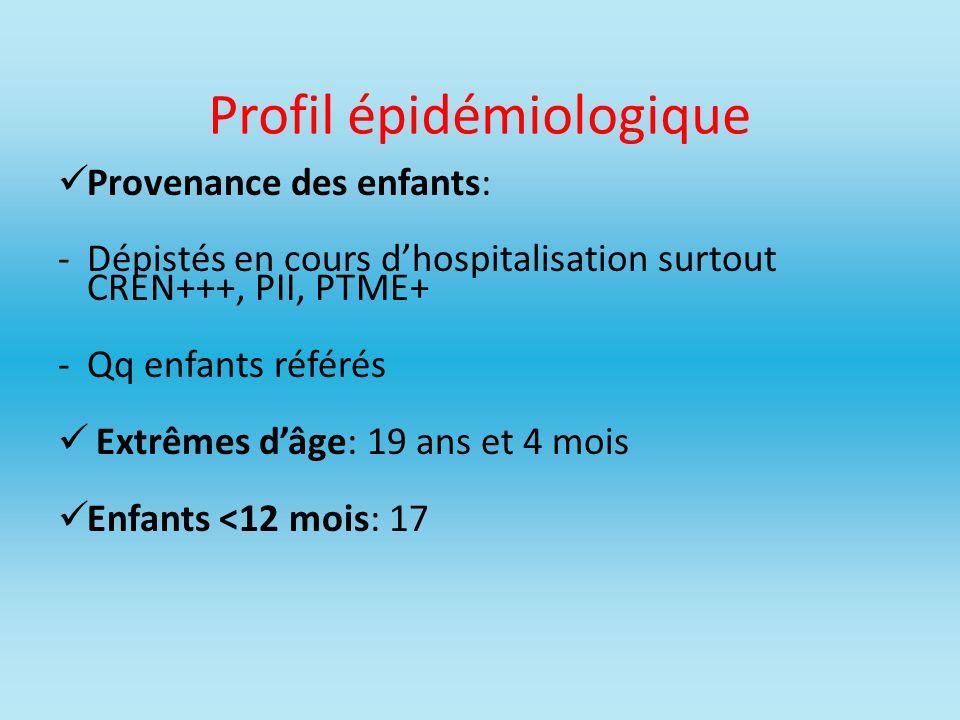 Profil épidémiologique Provenance des enfants: -Dépistés en cours dhospitalisation surtout CREN+++, PII, PTME+ -Qq enfants référés Extrêmes dâge: 19 a