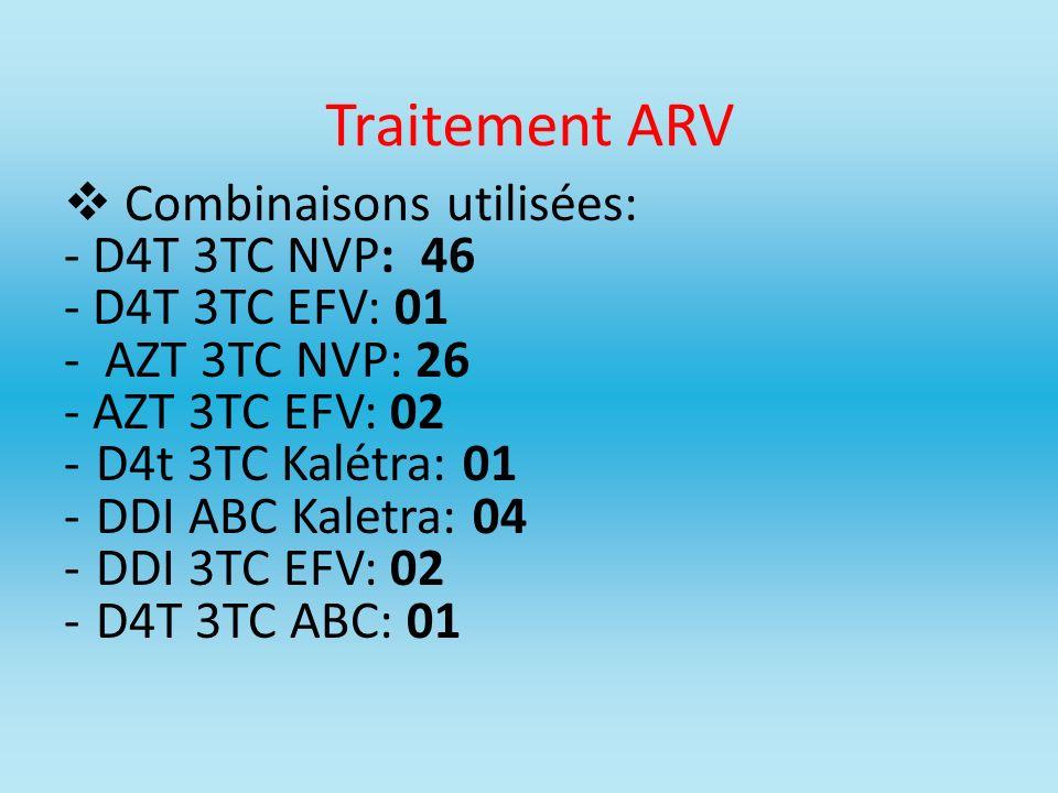 Traitement ARV Combinaisons utilisées: - D4T 3TC NVP: 46 - D4T 3TC EFV: 01 - AZT 3TC NVP: 26 - AZT 3TC EFV: 02 -D4t 3TC Kalétra: 01 -DDI ABC Kaletra: