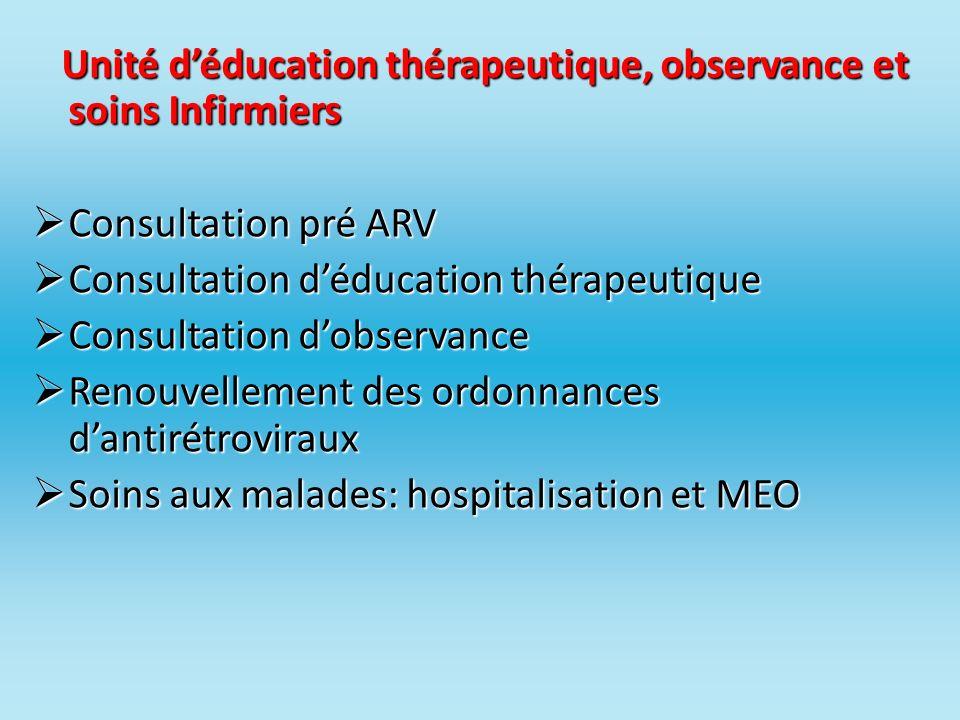 Répartition des patients par protocole (5) Régime de 2 ème ligne (suite et fin) AdultesEnfants 17) D4T+3TC+ABC0001 18) 3TC+DDI+EFV0102 19) 3TC+DDI+LPV/r0600 20) AZT/3TC+DDI0200 21) 3TF+EFV+LPV/r0100 22) DDI+EFV+LPV/r0100 23) LPV/r0100 Sous total247 (7,40%)07 (8,64%)