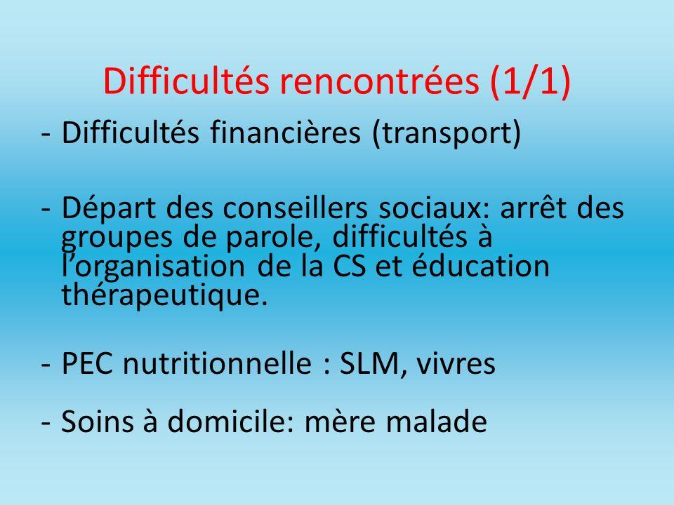 Difficultés rencontrées (1/1) -Difficultés financières (transport) -Départ des conseillers sociaux: arrêt des groupes de parole, difficultés à lorgani