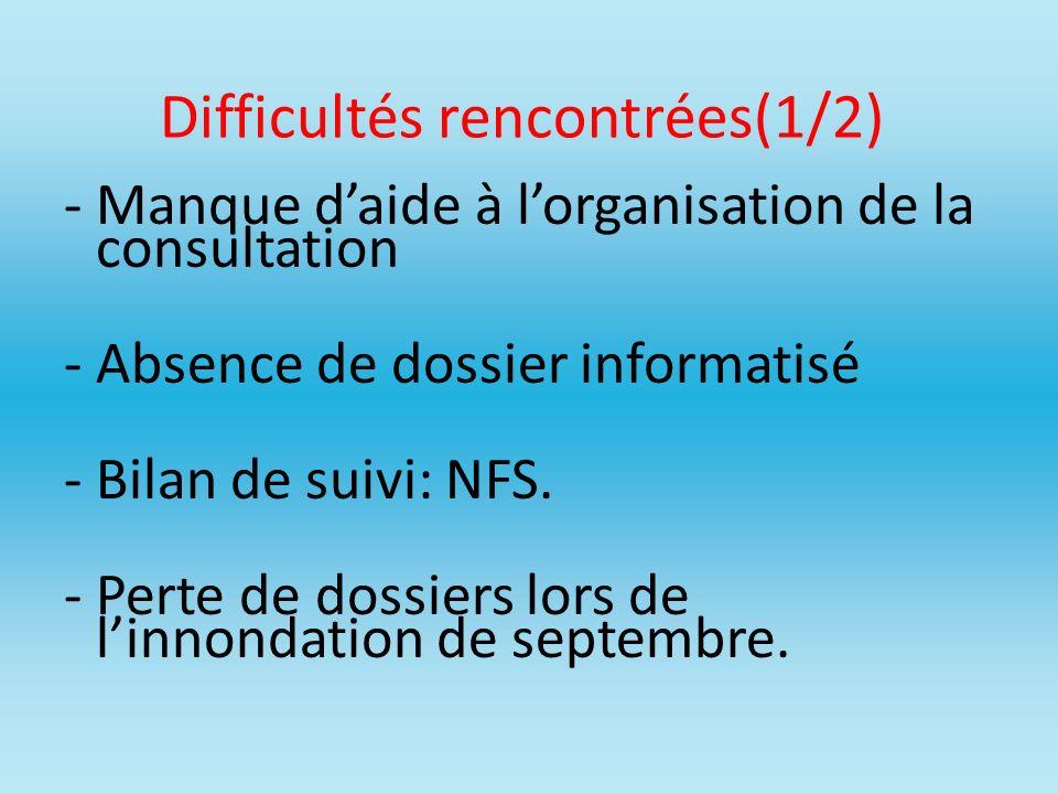 Difficultés rencontrées(1/2) -Manque daide à lorganisation de la consultation -Absence de dossier informatisé -Bilan de suivi: NFS. -Perte de dossiers