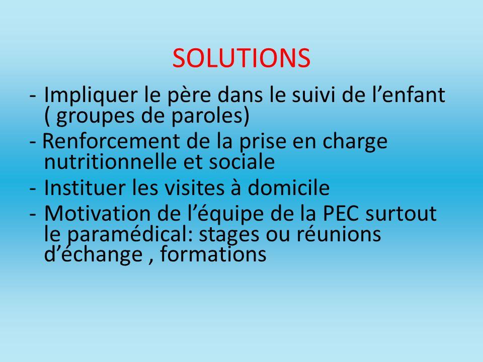 SOLUTIONS -Impliquer le père dans le suivi de lenfant ( groupes de paroles) - Renforcement de la prise en charge nutritionnelle et sociale -Instituer