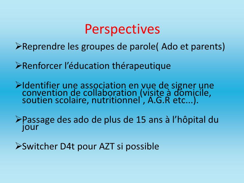 Perspectives Reprendre les groupes de parole( Ado et parents) Renforcer léducation thérapeutique Identifier une association en vue de signer une conve
