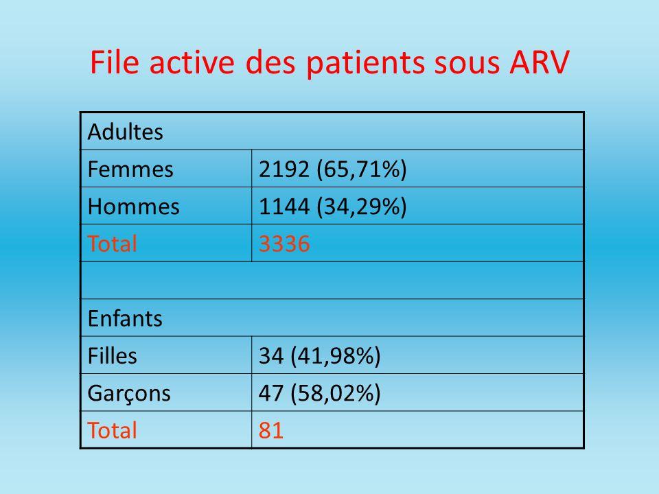 File active des patients sous ARV Adultes Femmes2192 (65,71%) Hommes1144 (34,29%) Total3336 Enfants Filles34 (41,98%) Garçons47 (58,02%) Total81
