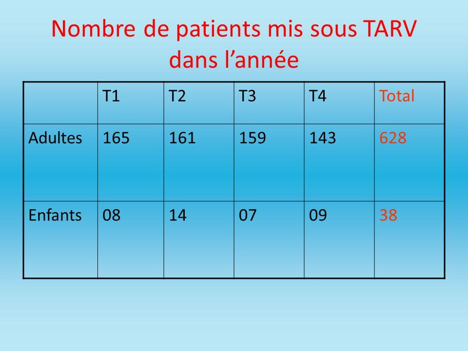Nombre de patients mis sous TARV dans lannée T1T2T3T4Total Adultes165161159143628 Enfants0814070938