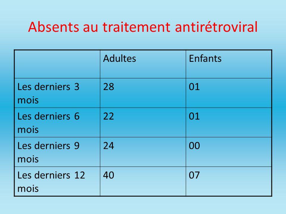 Absents au traitement antirétroviral AdultesEnfants Les derniers 3 mois 2801 Les derniers 6 mois 2201 Les derniers 9 mois 2400 Les derniers 12 mois 40