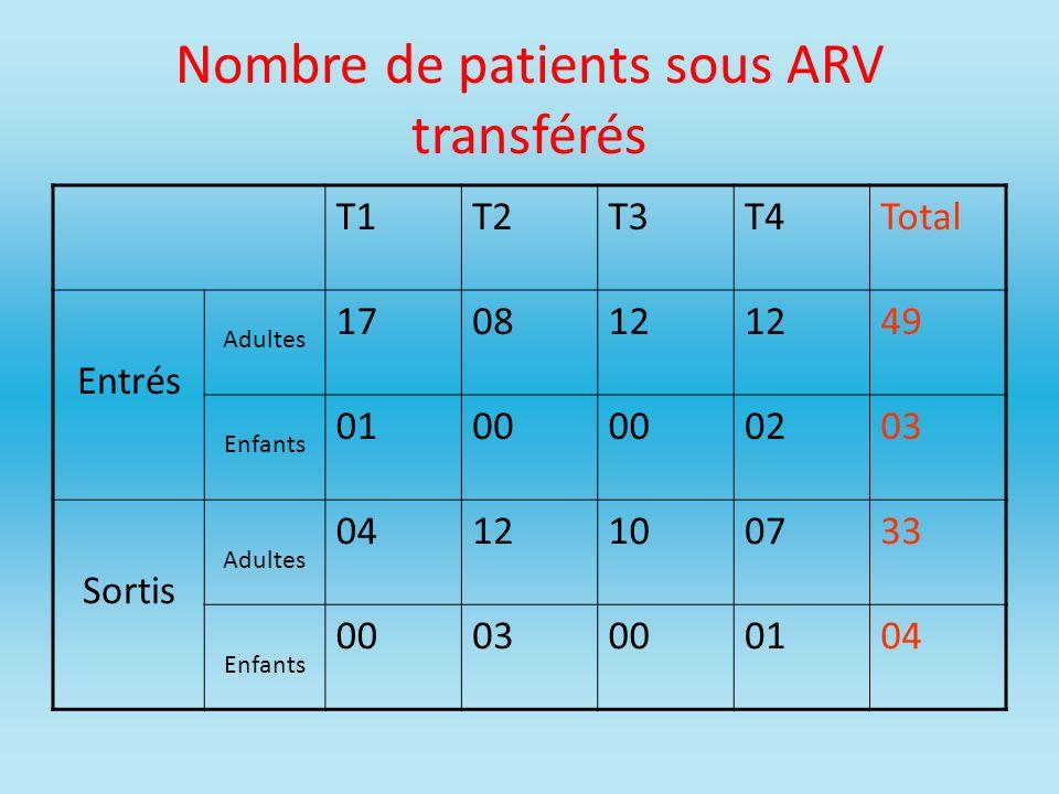 Nombre de patients sous ARV transférés T1T2T3T4Total Entrés Adultes 170812 49 Enfants 0100 0203 Sortis Adultes 0412100733 Enfants 0003000104