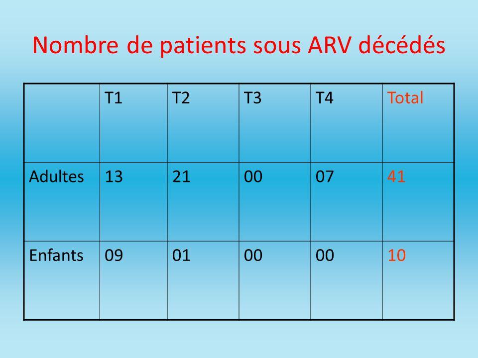 Nombre de patients sous ARV décédés T1T2T3T4Total Adultes1321000741 Enfants090100 10