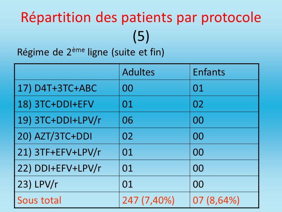 Répartition des patients par protocole (5) Régime de 2 ème ligne (suite et fin) AdultesEnfants 17) D4T+3TC+ABC0001 18) 3TC+DDI+EFV0102 19) 3TC+DDI+LPV