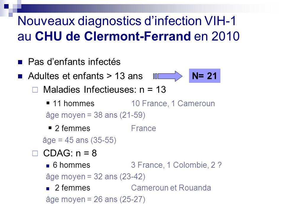 Pas denfants infectés Adultes et enfants > 13 ans Maladies Infectieuses: n = 13 11 hommes 10 France, 1 Cameroun âge moyen = 38 ans (21-59) 2 femmes Fr