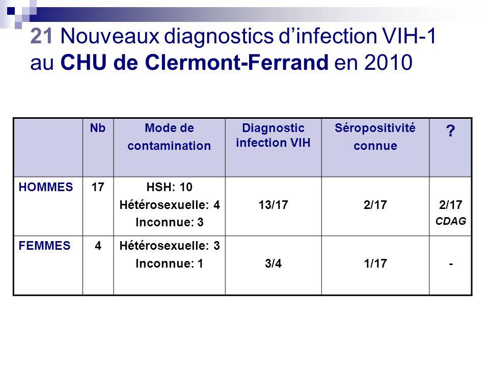 5 primo-infections 5 HSH 3/5 sérologies négatives antérieures 2 infections récentes (< 1an) 2 HSH 10 infections « anciennes » moyenne CD4 = 436/mm 3 (79 -1203) stade SIDA : 1 femme 17 Découvertes dinfection VIH-1 au CHU de Clermont-Ferrand en 2010