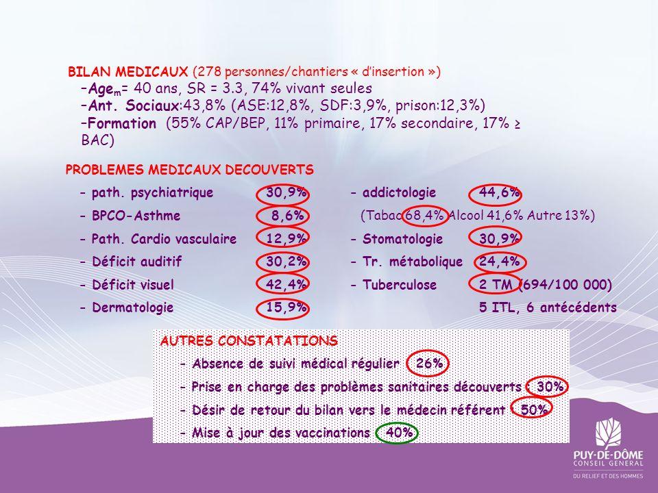 BILAN MEDICAUX (278 personnes/chantiers « dinsertion ») –Age m = 40 ans, SR = 3.3, 74% vivant seules –Ant. Sociaux:43,8% (ASE:12,8%, SDF:3,9%, prison: