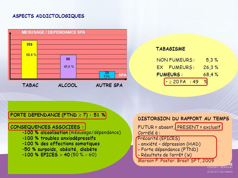 ASPECTS ADDICTOLOGIQUES TABAGISME NON FUMEURS : 5,3 % EX FUMEURS : 26,3 % FUMEURS :68,4 % 20 PA : 49 % DISTORSION DU RAPPORT AU TEMPS FUTUR = absent,
