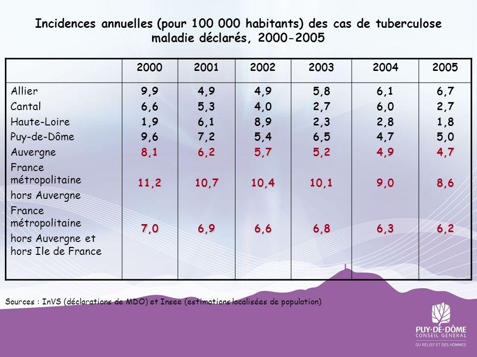 Incidences annuelles (pour 100 000 habitants) des cas de tuberculose maladie déclarés, 2000-2005 200020012002200320042005 Allier Cantal Haute-Loire Pu