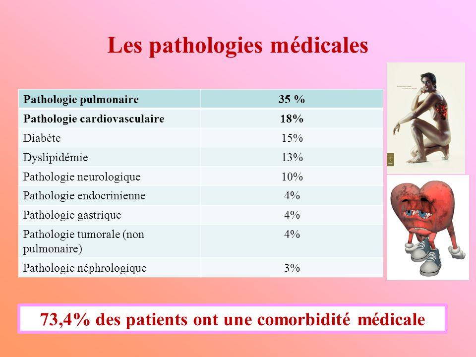 Les pathologies médicales Pathologie pulmonaire35 % Pathologie cardiovasculaire18% Diabète15% Dyslipidémie13% Pathologie neurologique10% Pathologie en