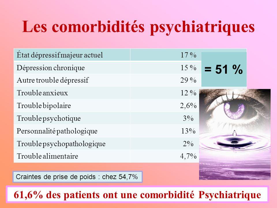 Les comorbidités psychiatriques État dépressif majeur actuel17 % Dépression chronique15 % Autre trouble dépressif29 % Trouble anxieux12 % Trouble bipo