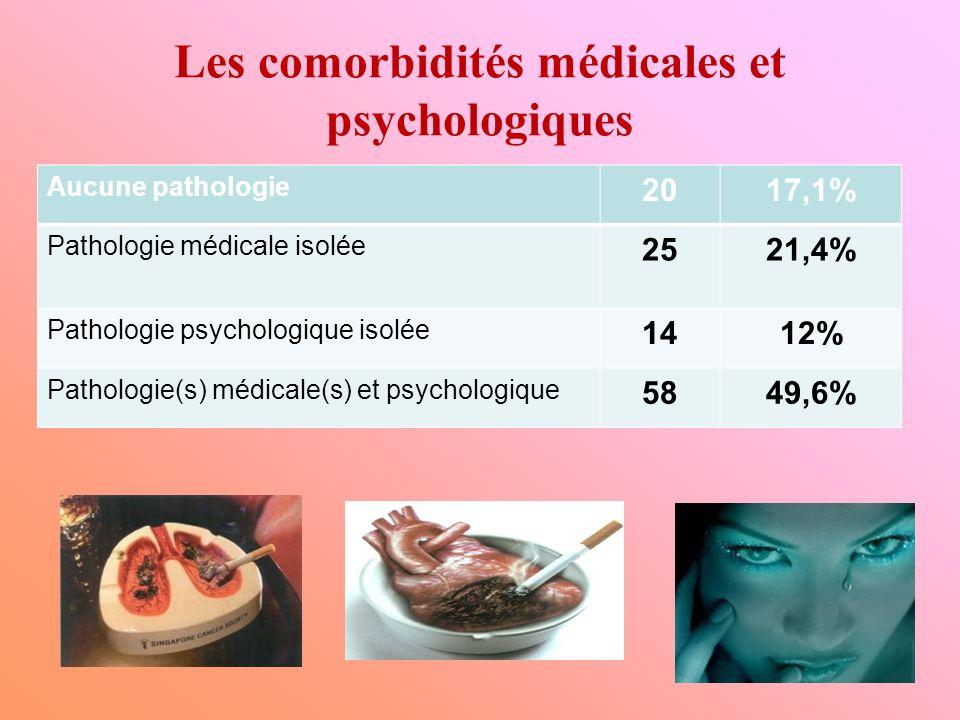Les comorbidités médicales et psychologiques Aucune pathologie 2017,1% Pathologie médicale isolée 2521,4% Pathologie psychologique isolée 1412% Pathol