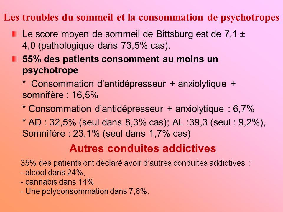 Les troubles du sommeil et la consommation de psychotropes Le score moyen de sommeil de Bittsburg est de 7,1 ± 4,0 (pathologique dans 73,5% cas). 55%