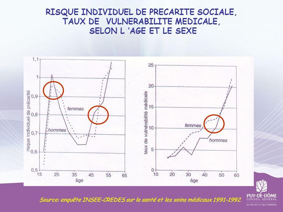 RISQUE INDIVIDUEL DE PRECARITE SOCIALE, TAUX DE VULNERABILITE MEDICALE, SELON L AGE ET LE SEXE Source: enquête INSEE-CREDES sur la santé et les soins