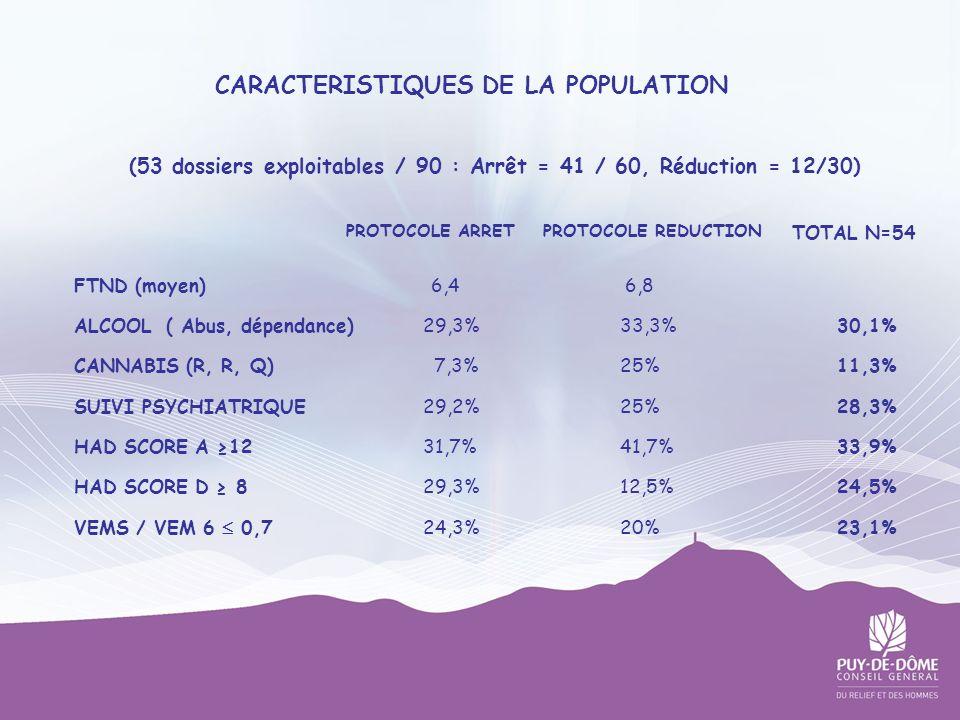 CARACTERISTIQUES DE LA POPULATION (53 dossiers exploitables / 90 : Arrêt = 41 / 60, Réduction = 12/30) FTND (moyen) 6,4 6,8 ALCOOL ( Abus, dépendance)