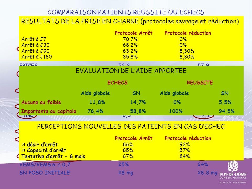 COMPARAISON PATIENTS REUSSITE OU ECHECS DU SEVRAGE TABAGIQUE A J 180 SEX RATIO 0,6 0,8 AGE (moyen)40,441,1 EPICES52,357,9 CIG/JOUR19,627,2 PAQ-ANNEES2