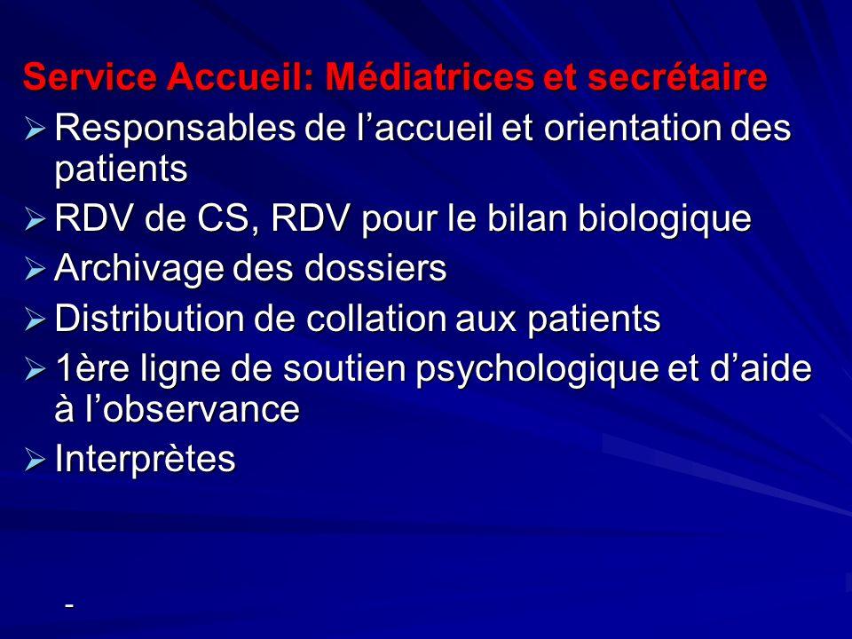 Service Accueil: Médiatrices et secrétaire Responsables de laccueil et orientation des patients Responsables de laccueil et orientation des patients R