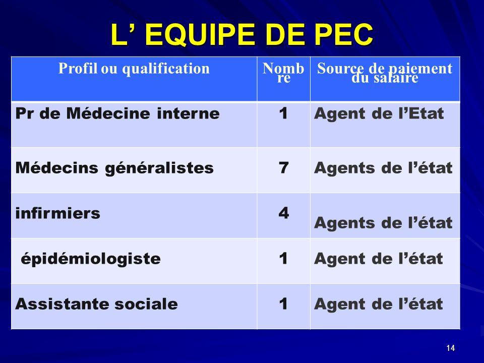 L EQUIPE DE PEC Profil ou qualification Nomb re Source de paiement du salaire Pr de Médecine interne1Agent de lEtat Médecins généralistes7 Agents de l