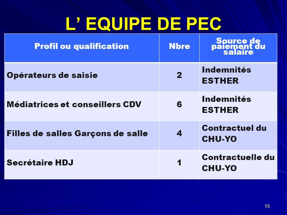 L EQUIPE DE PEC Profil ou qualificationNbre Source de paiement du salaire Opérateurs de saisie2 Indemnités ESTHER Médiatrices et conseillers CDV6 Inde