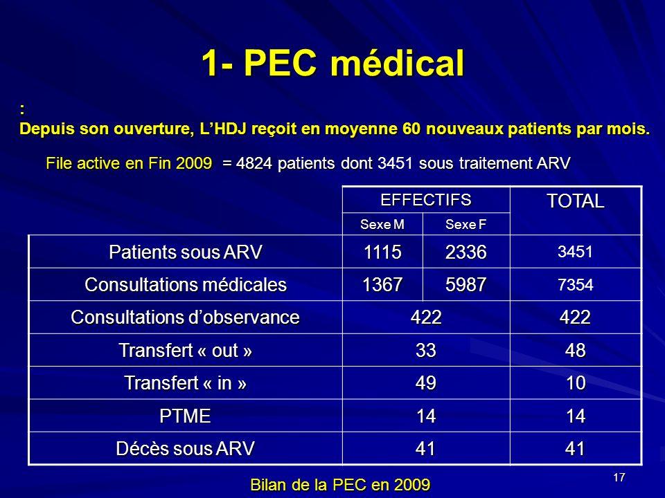 17 1- PEC médical EFFECTIFSTOTAL Sexe M Sexe F Patients sous ARV 11152336 3451 Consultations médicales 13675987 7354 Consultations dobservance 422422