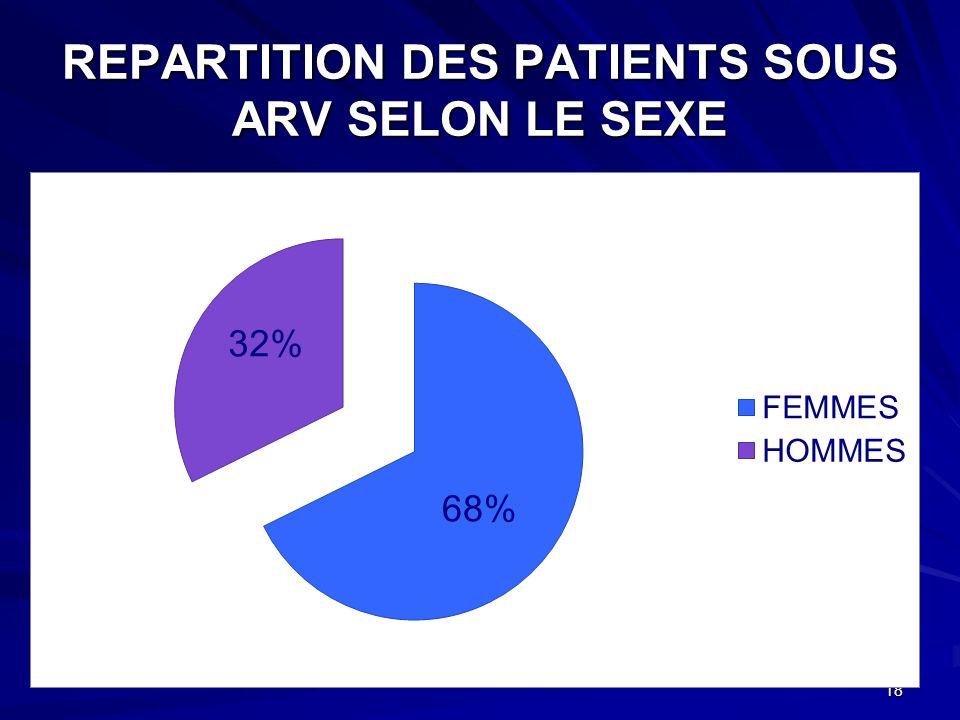 REPARTITION DES PATIENTS SOUS ARV SELON LE SEXE 18