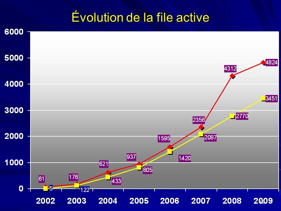 19 Évolution de la file active