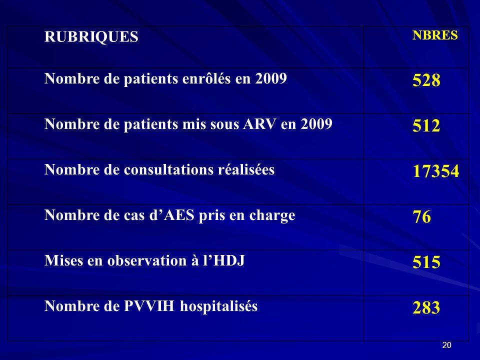 RUBRIQUES NBRES Nombre de patients enrôlés en 2009 528 Nombre de patients mis sous ARV en 2009 512 Nombre de consultations réalisées 17354 Nombre de c