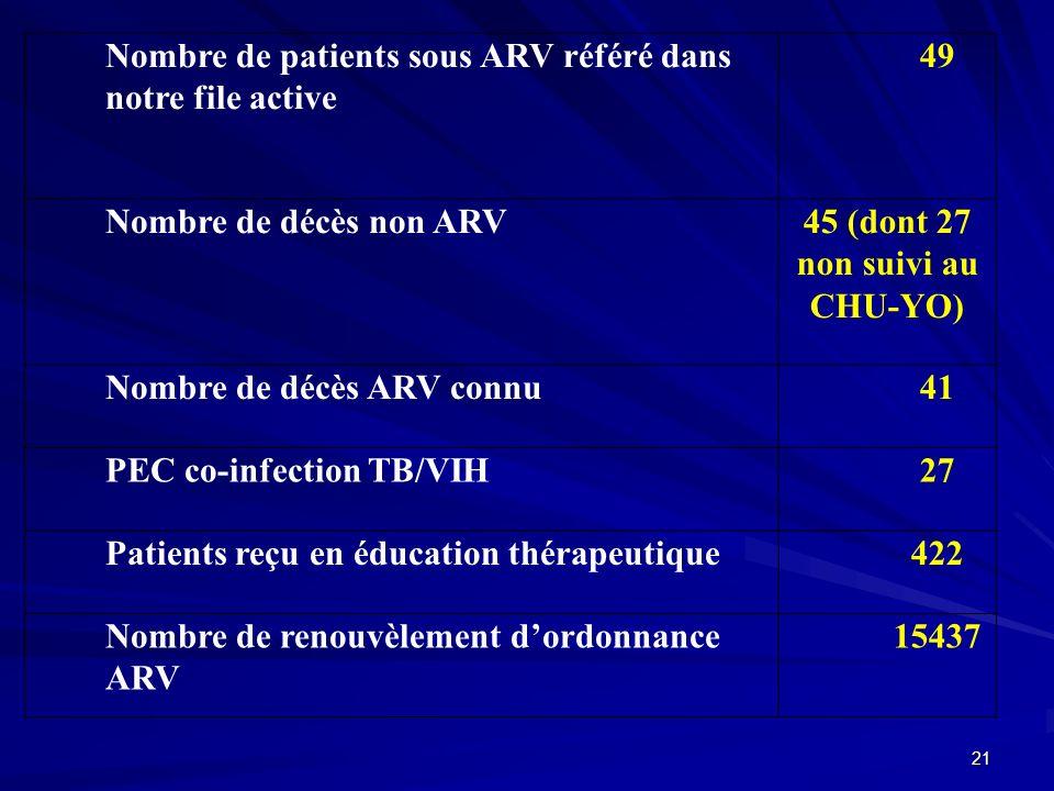 Nombre de patients sous ARV référé dans notre file active 49 Nombre de décès non ARV 45 (dont 27 non suivi au CHU-YO) Nombre de décès ARV connu 41 PEC
