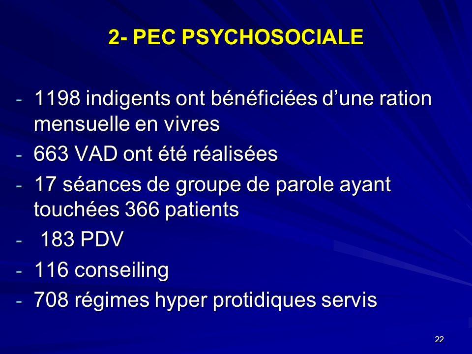 2- PEC PSYCHOSOCIALE - 1198 indigents ont bénéficiées dune ration mensuelle en vivres - 663 VAD ont été réalisées - 17 séances de groupe de parole aya